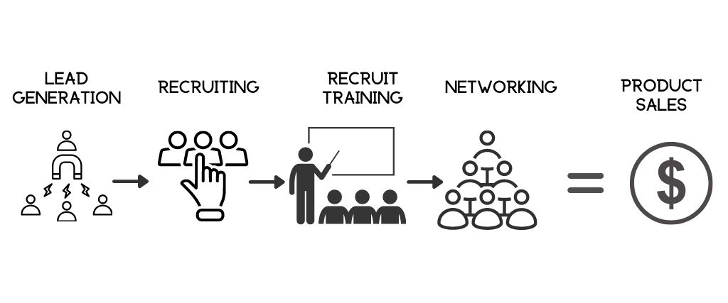 What is Networking Marketing